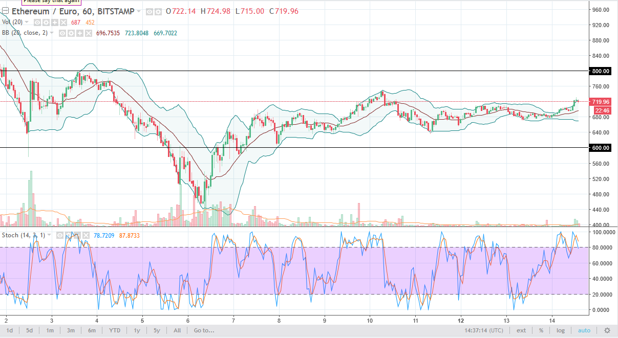 ETH/EUR daily chart, February 15, 2018