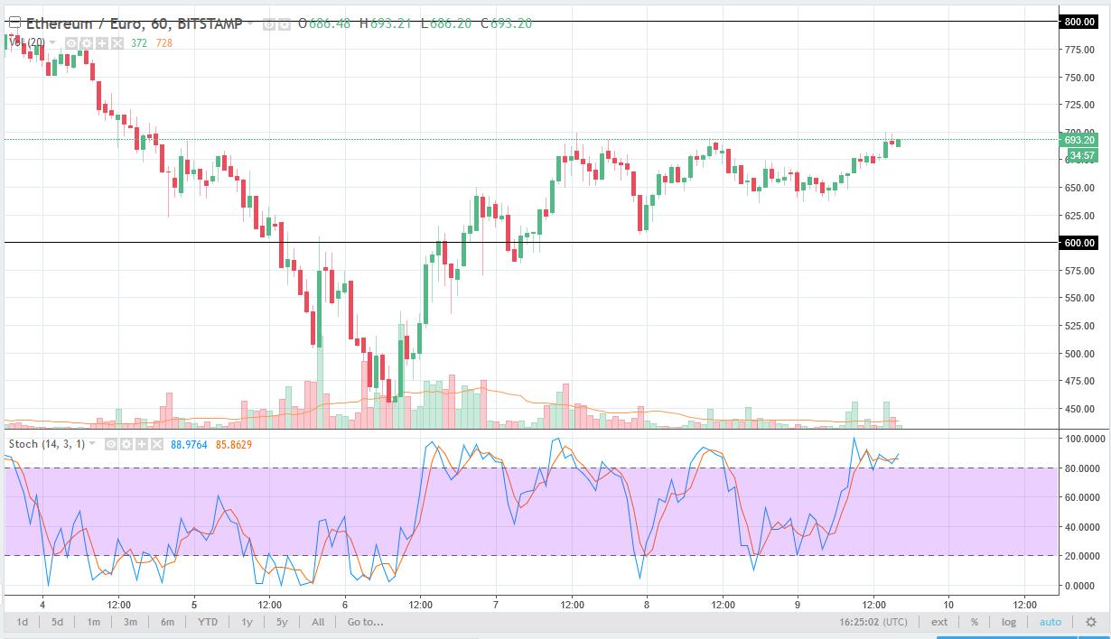ETH/EUR daily chart, February 12, 2018