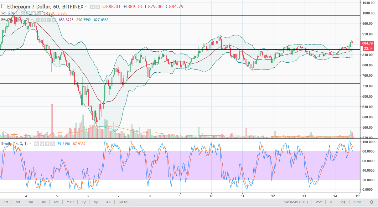ETH/USD daily chart, February 15, 2018