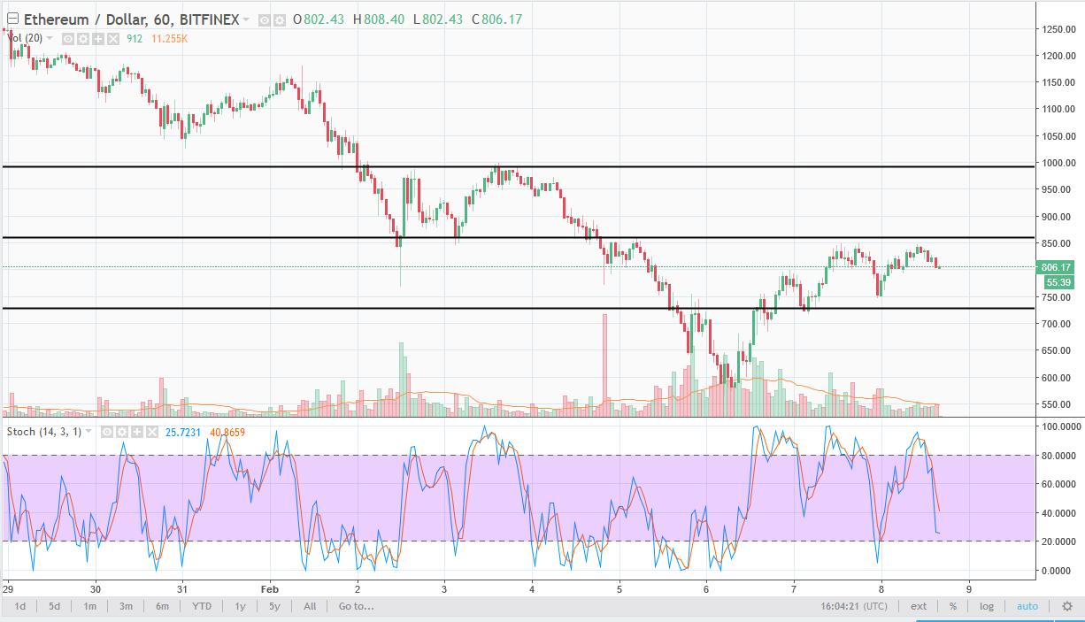 ETH/USD daily chart, February 09, 2018