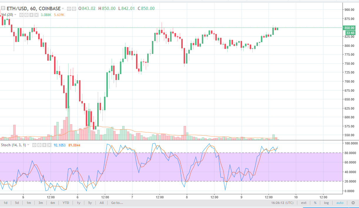 ETH/USD daily chart, February 12, 2018