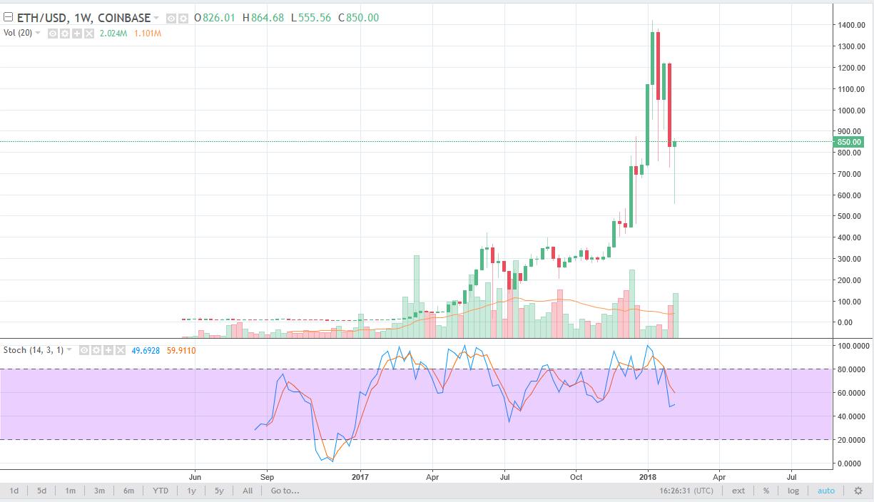 ETH/USD weekly chart, February 12, 2018