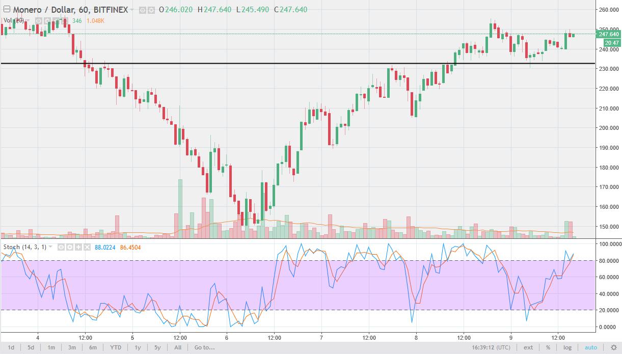Monero/USD daily Chart, February 12, 2018