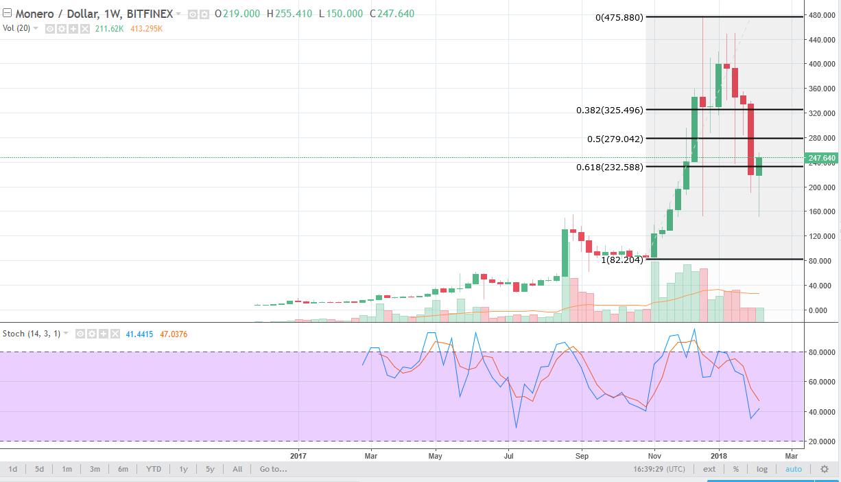Monero/USD weekly Chart, February 12, 2018