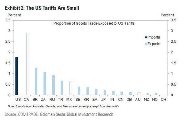 us tariffs 1