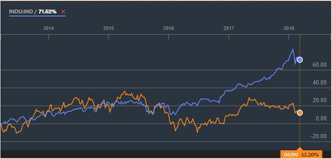 Dow Jones/IBEX