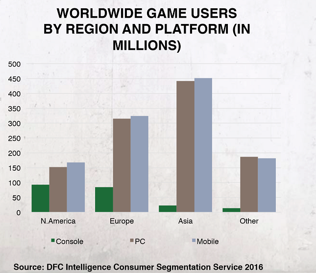 game users by region
