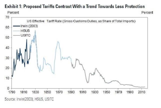 us tariffs 2