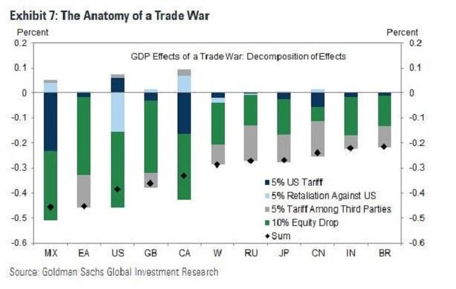 us tariffs 5