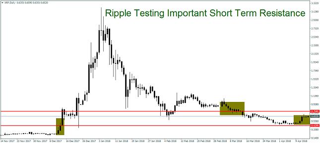 Ripple Daily Chart