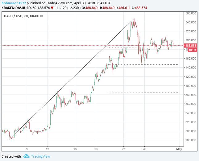 DASH 1H Chart