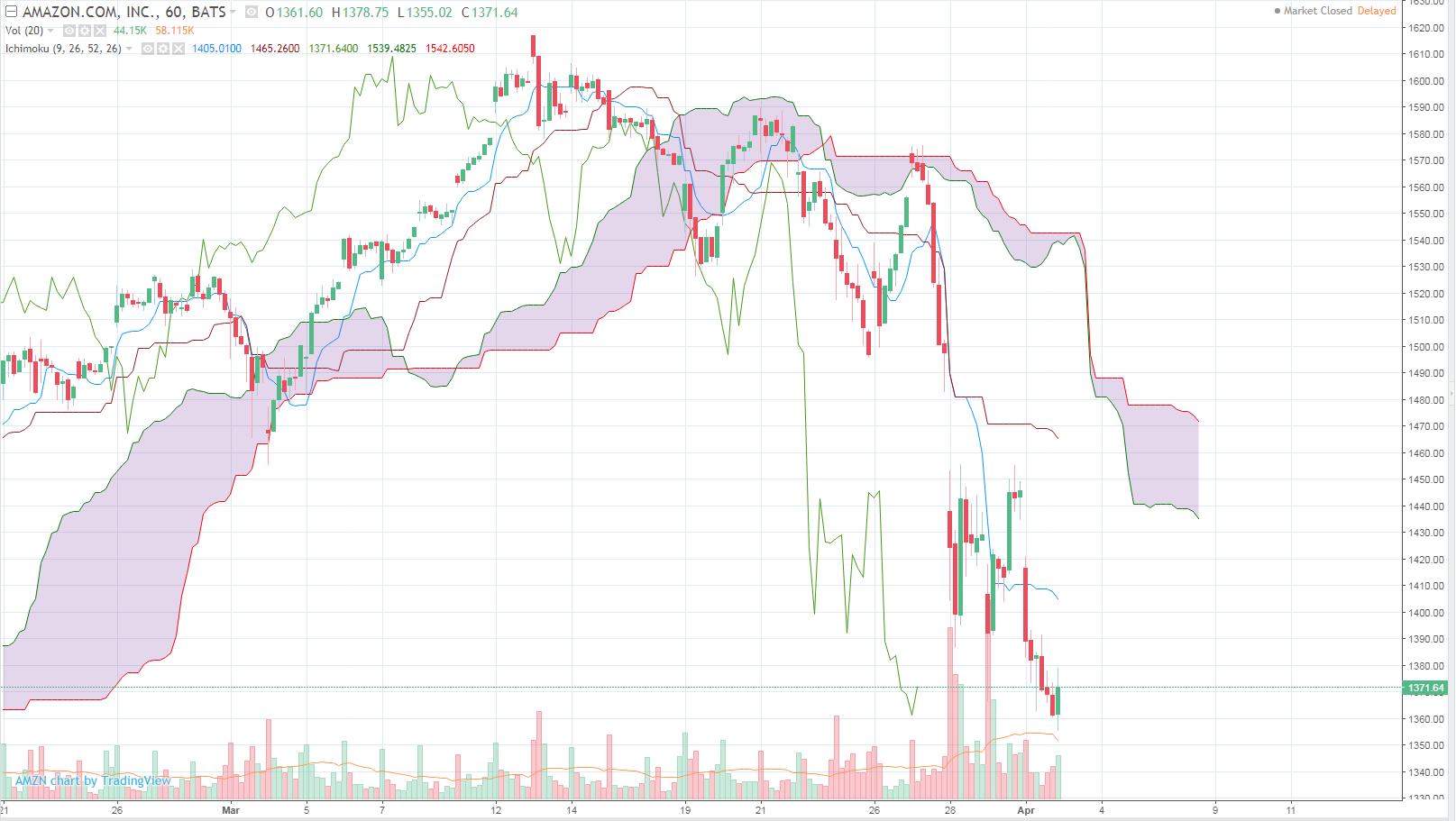 Amazon 1H Chart