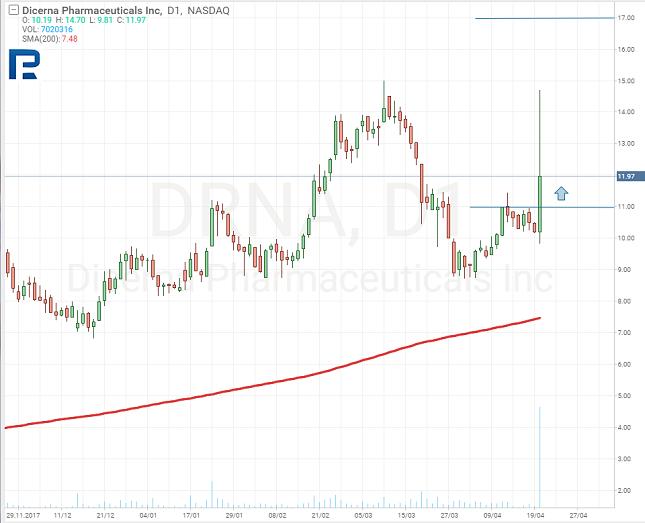 DRNA Daily Chart