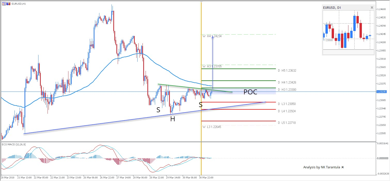 EUR/USD Bullish Head and Shoulders Pattern During Bank Holiday