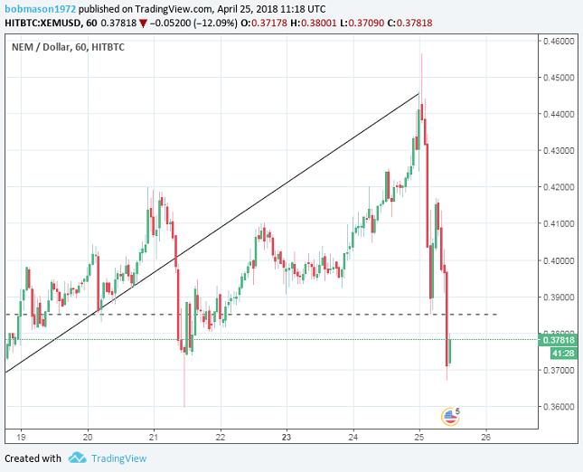 NEM/USD 1H Chart