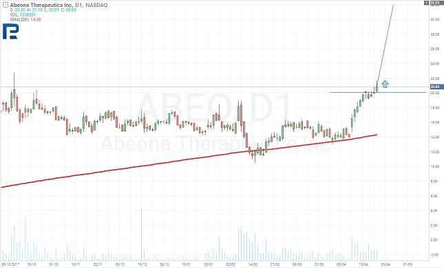 ABEO Daily Chart