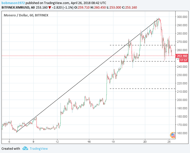 Monero 1H Chart