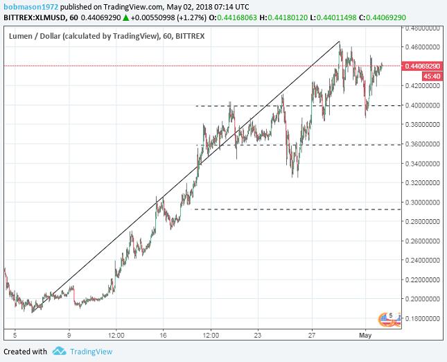 XLM 1H Chart