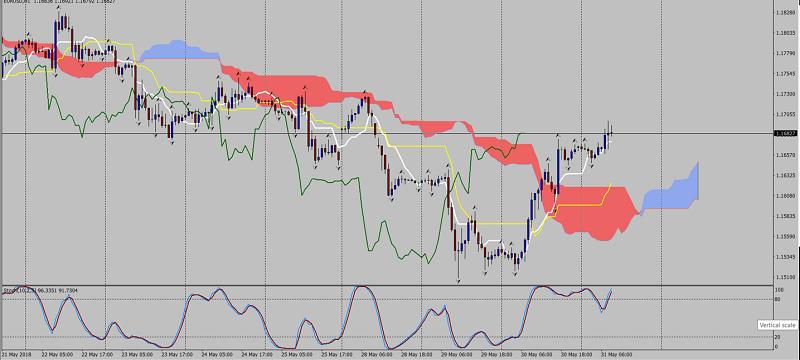 EUR/USD 1H Chart