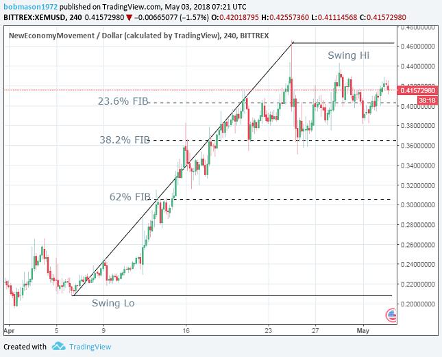XEM/USD 1H Chart