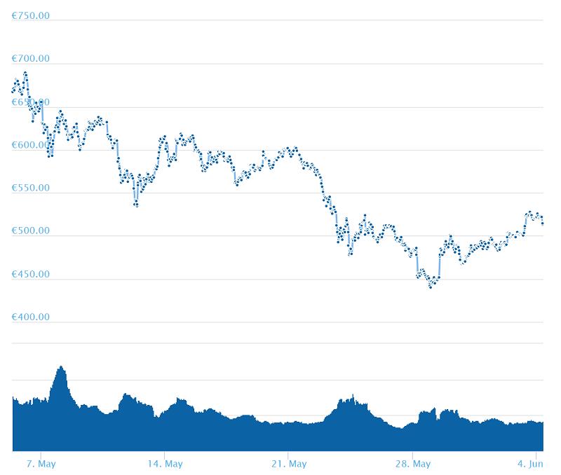 ETH/EUR Chart