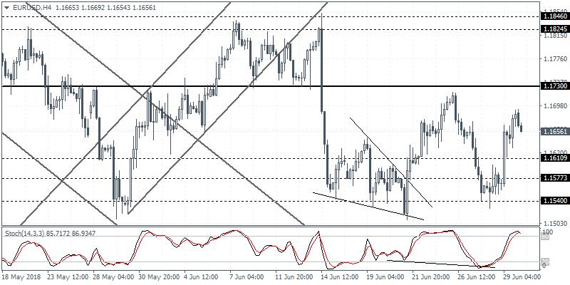 EUR/USD 4H Chart