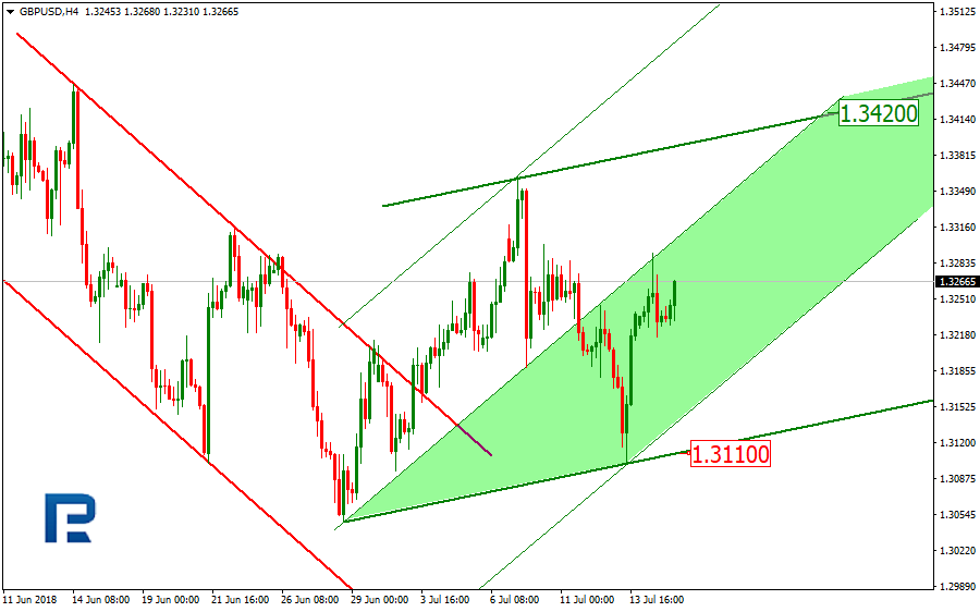 GBP/USD 4H Chart