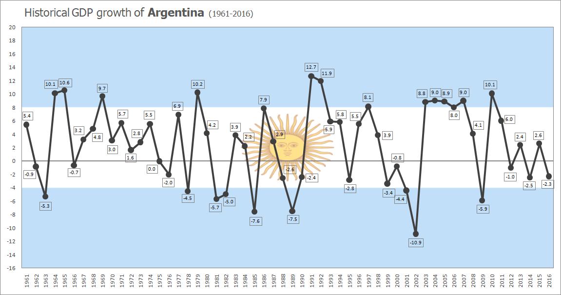 Argentina Historic GDP