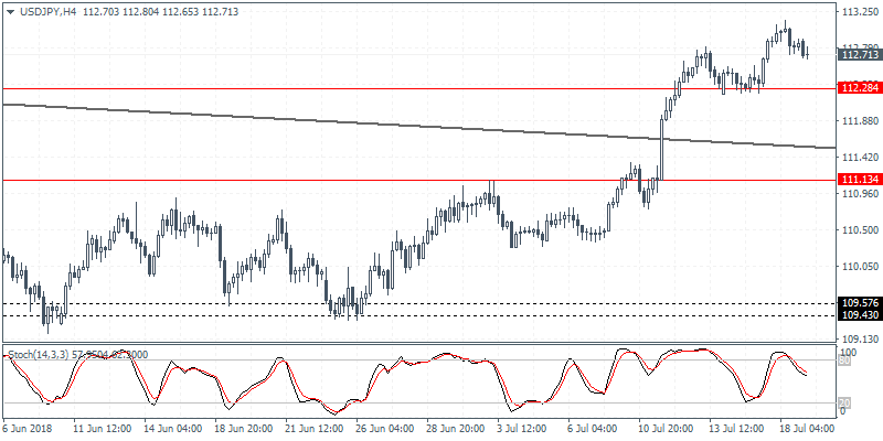 USD/JPY 4H Chart