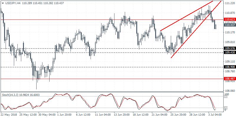 USD/JPY 4H Chart