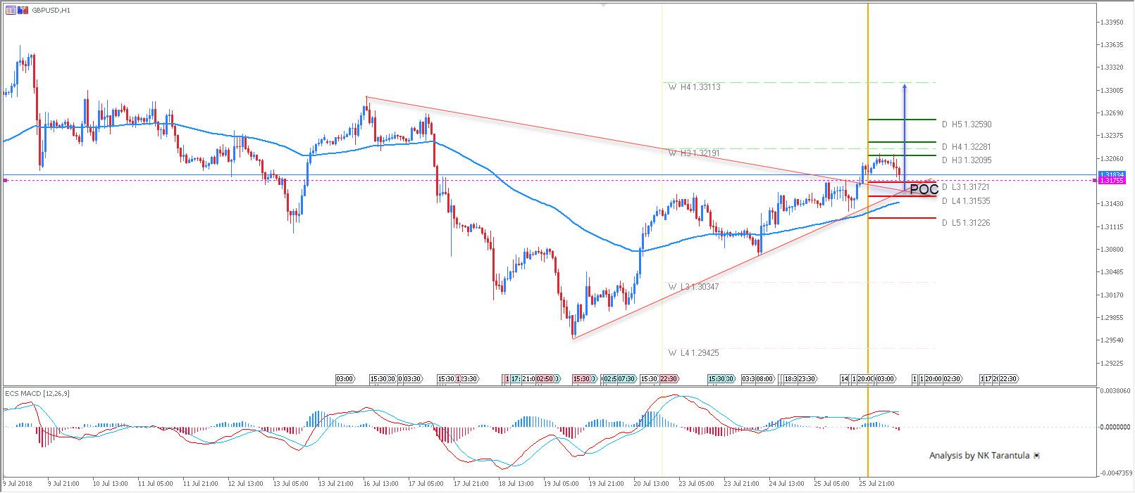 GBP/USD Ascending Trend Line Breakout