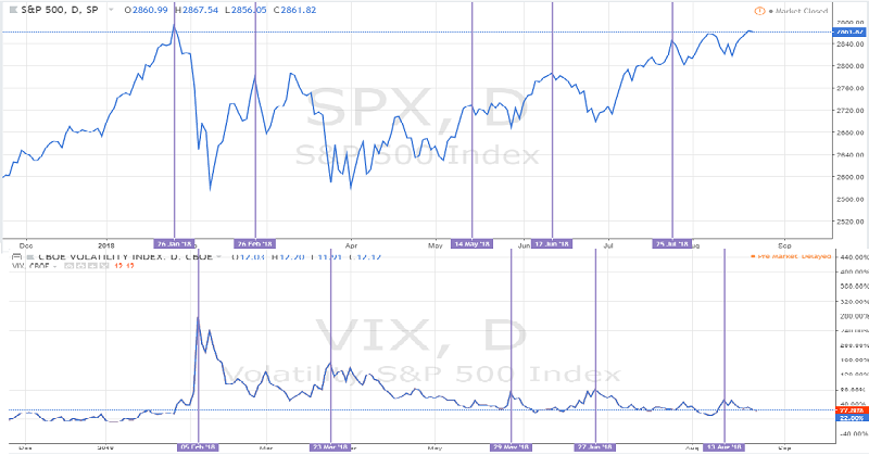 Volatility Index Chart