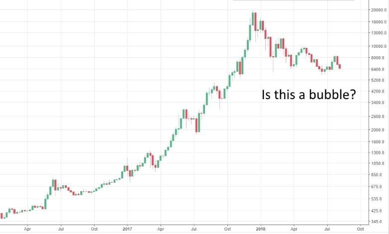 Bitcoin Weekly chart 2016- 2018 (Source: Tradingview.com)