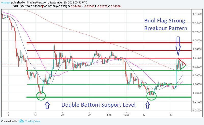 XRP/USD 4H Chart