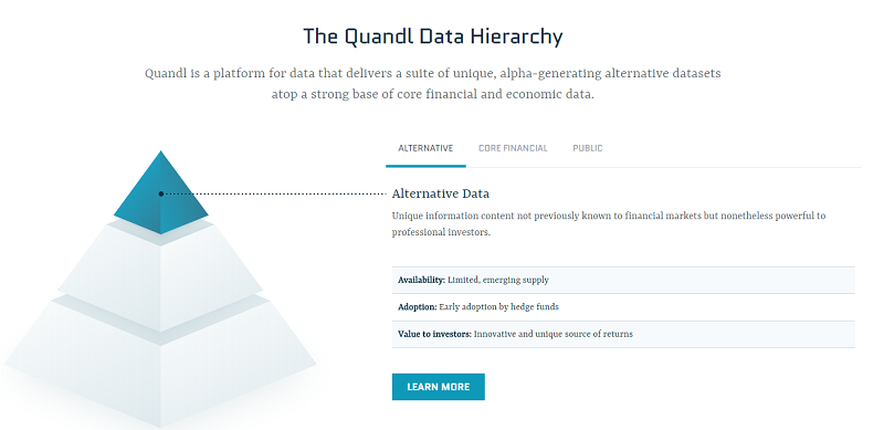 The Quandl Data Hieratchy