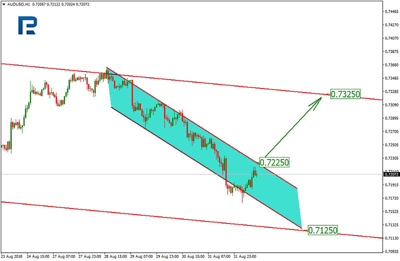 AUD/USD 1H Chart