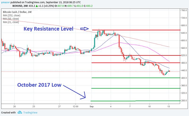 Bitcoin Cash 4H Chart