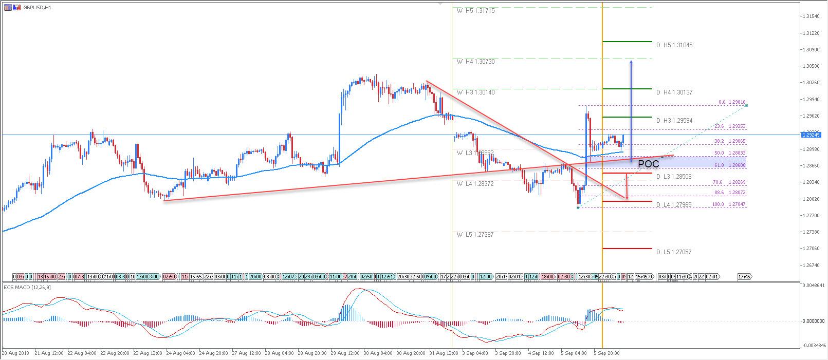 GBP/USD Bullish Above 1.2850