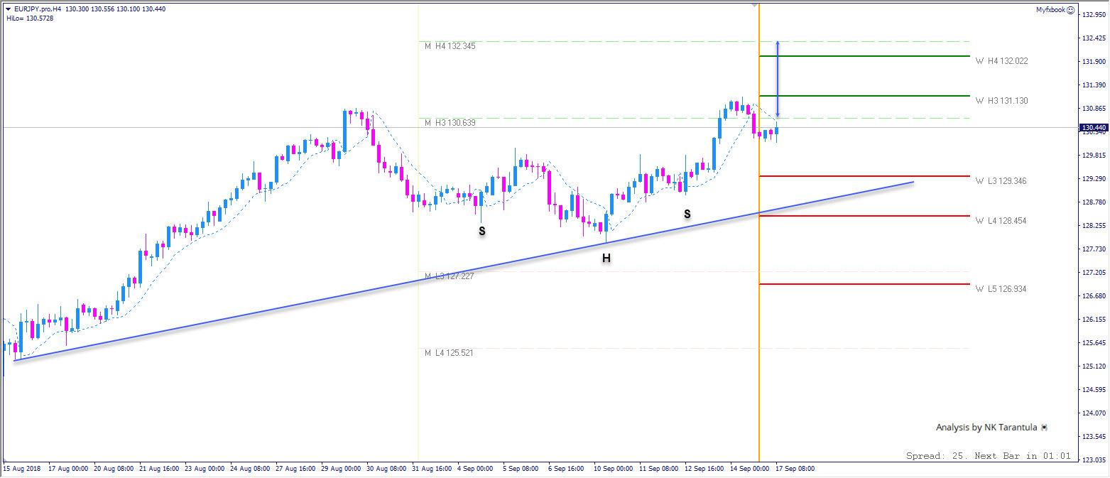 EUR/JPY Bullish Configuration Spotted on H4 Time Frame