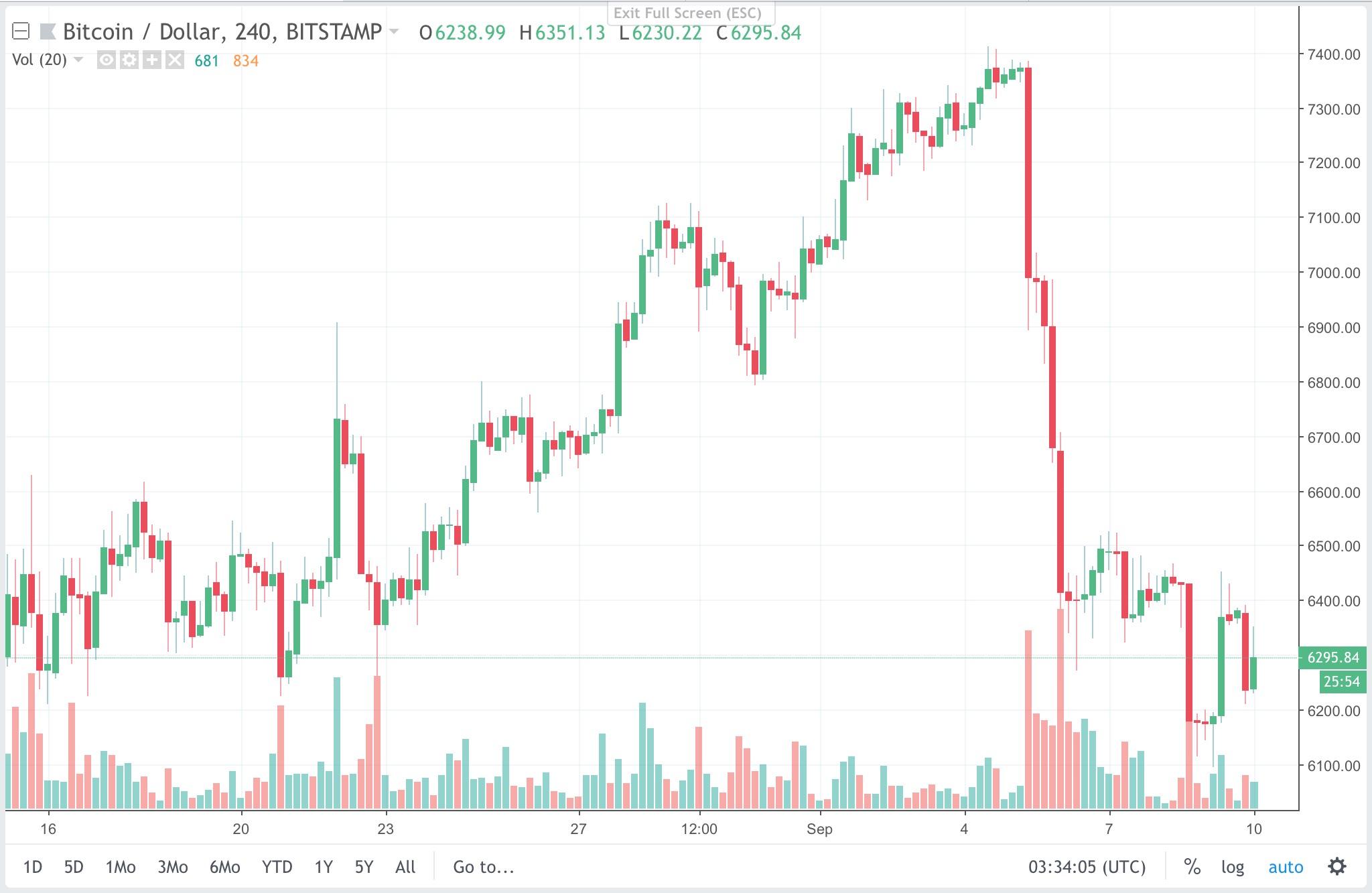 Bitcoin 4H