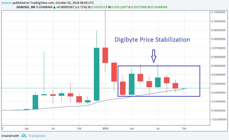 DigiByte 1 Minute Chart