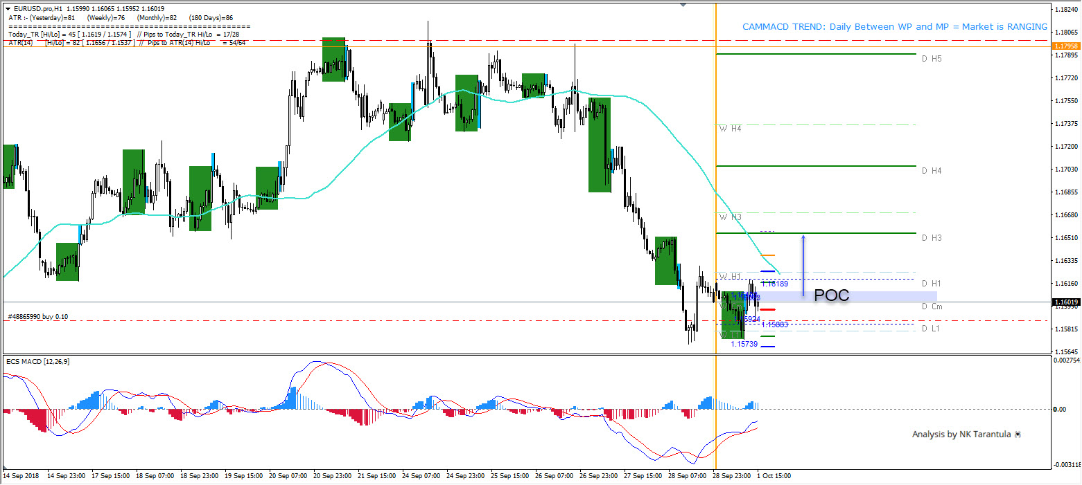 EUR/USD Possible Bullish Counter Trend Move from 1.1590