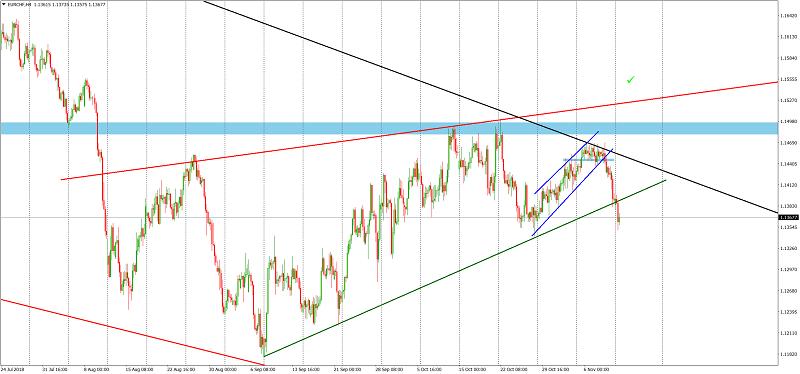 EUR/CHF 4H Chart