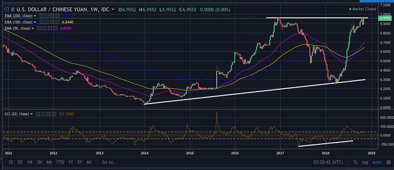 USD/CNY Weekly Chart