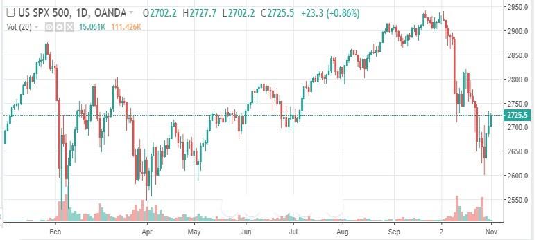 S&P 500 Index 2018 YTD