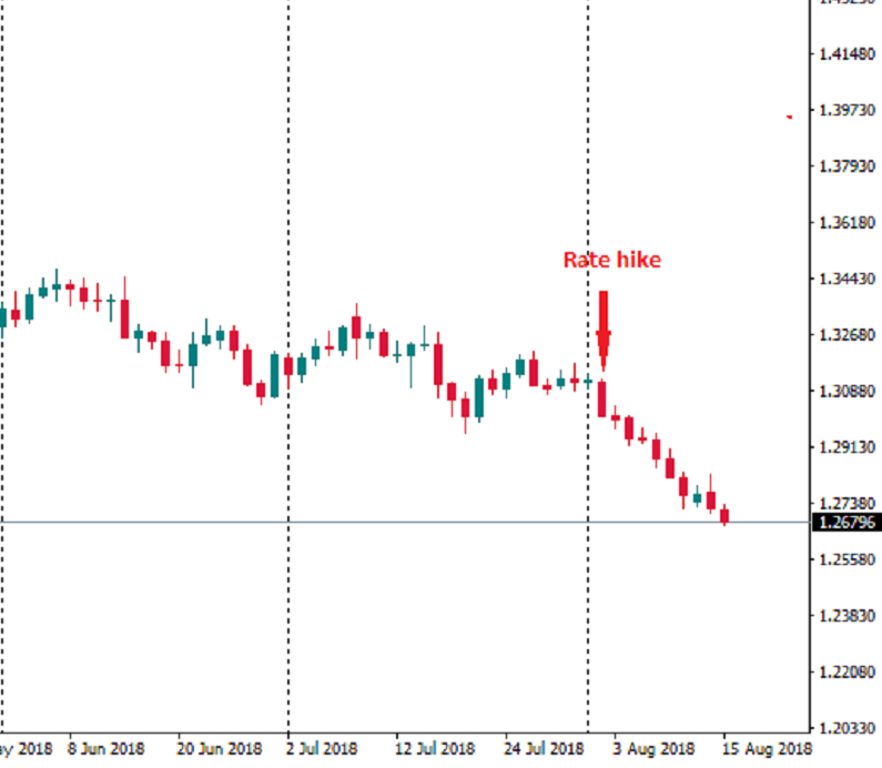 GBP/UD Daily Chart