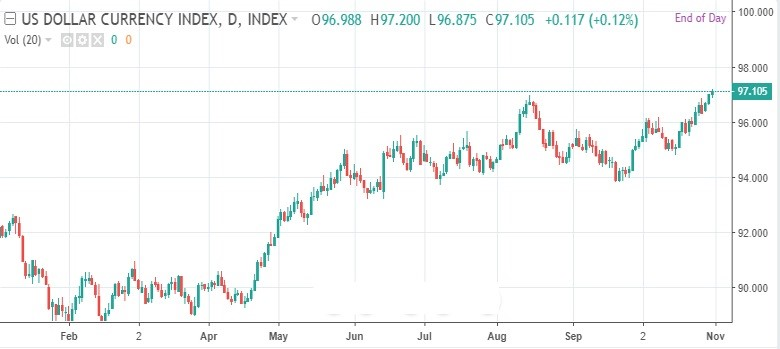 US Dollar Index 2018 YTD