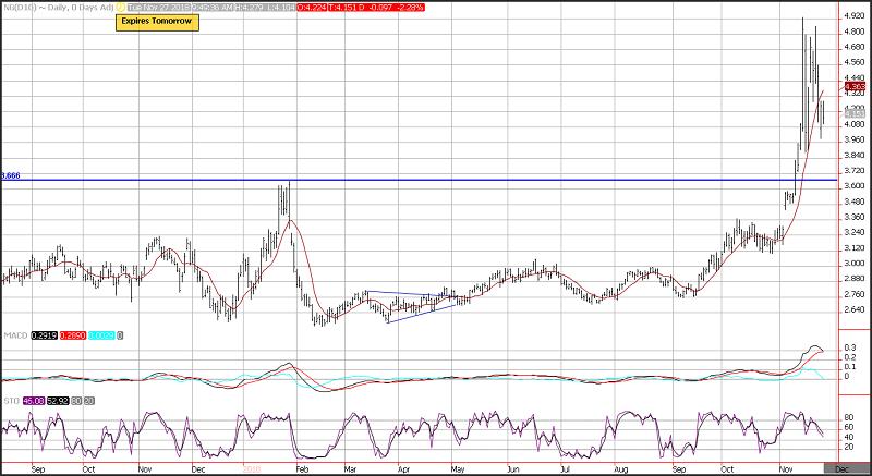 Natural Gas Daily Chart