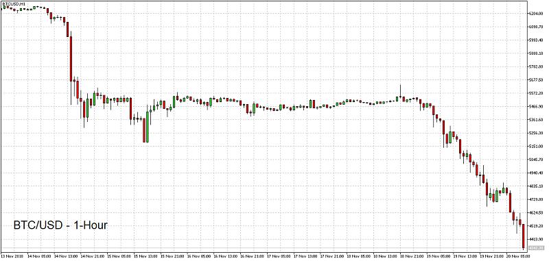 BTC/USD 1H Chart