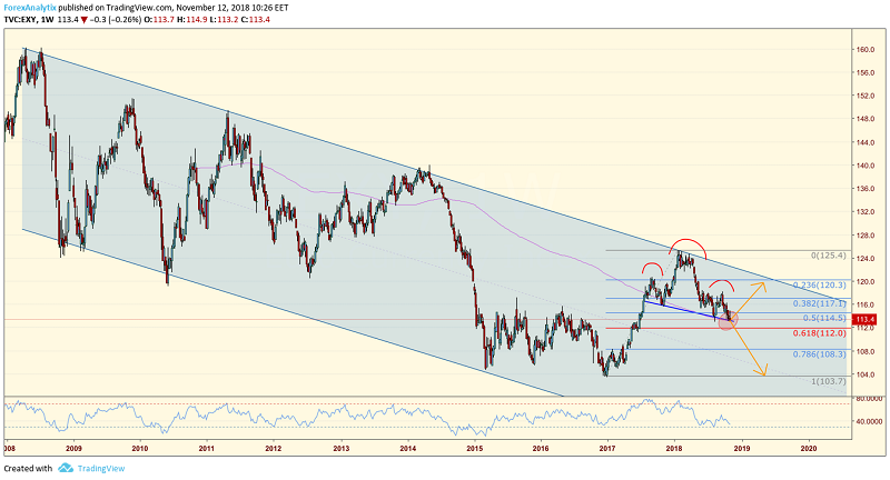 Euro Index (EXY) Weekly Chart